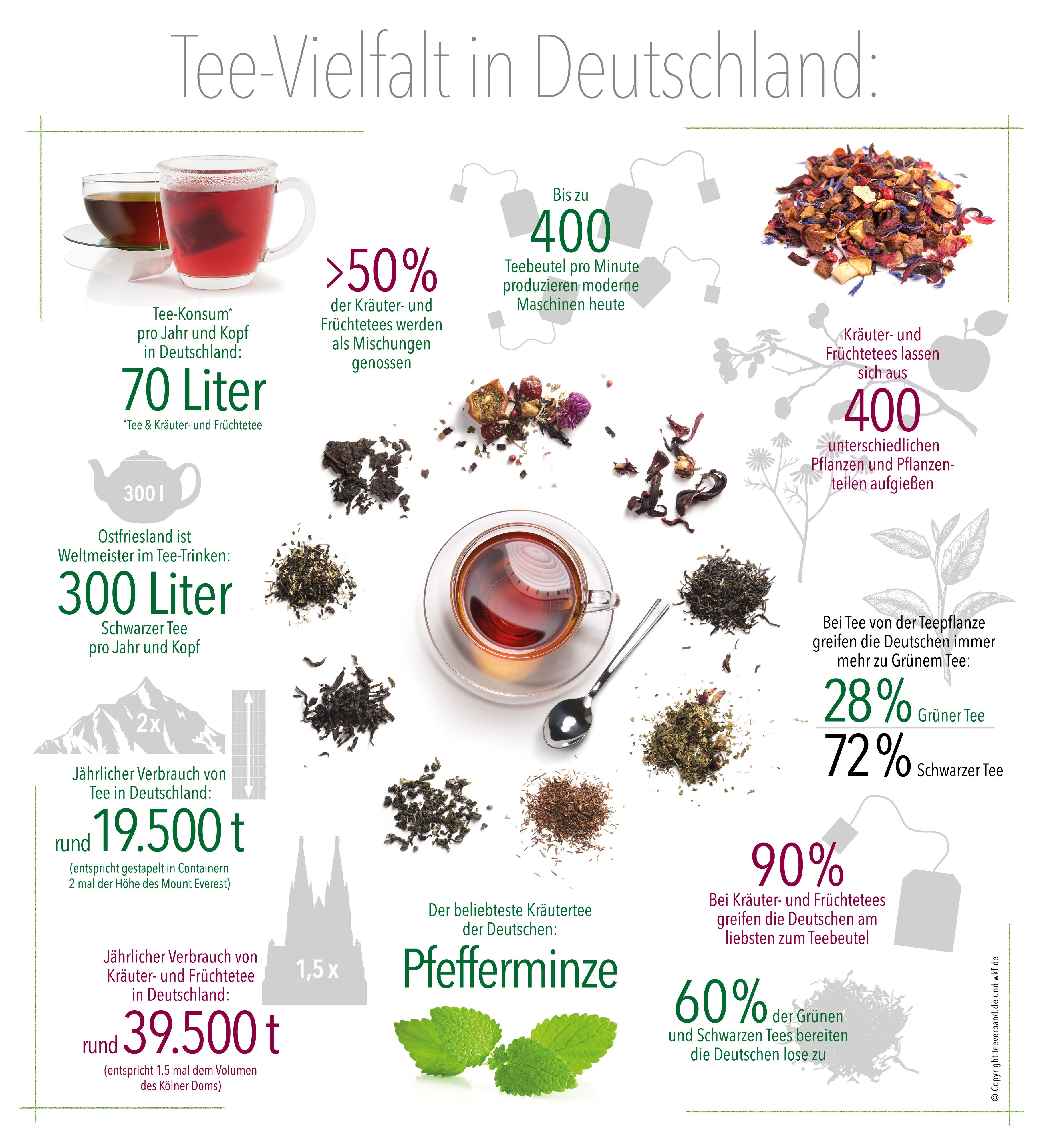 Tee Verbraucher