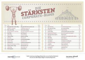 Top 30: Die erfolgreichsten Corporate-Blogs