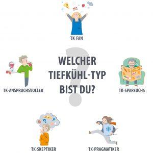 Tiefkühl-Typologie