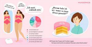Junge Frauen haben am meisten Druck, schlank zu sein